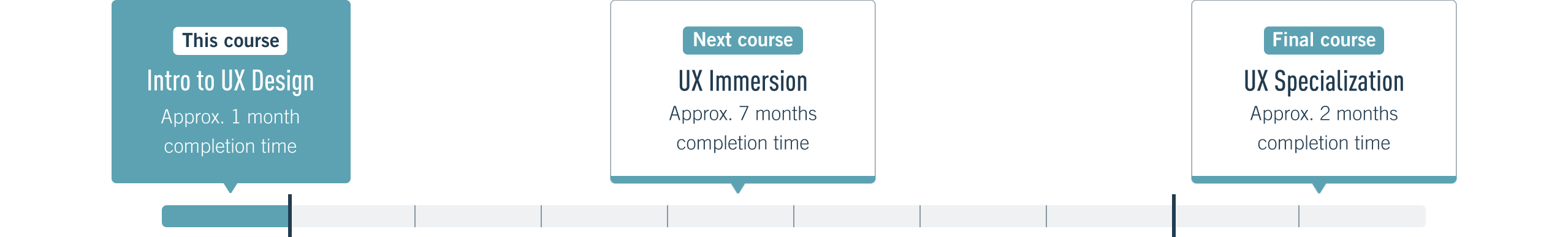 Learn The Fundamentals Of Ux Design In This Mentored Course