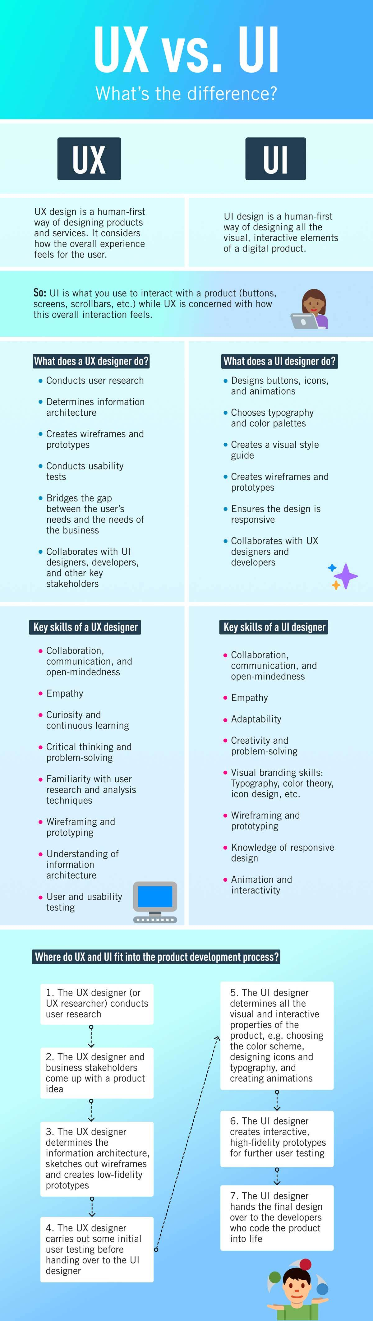 The difference between UX and UI: A visual overview